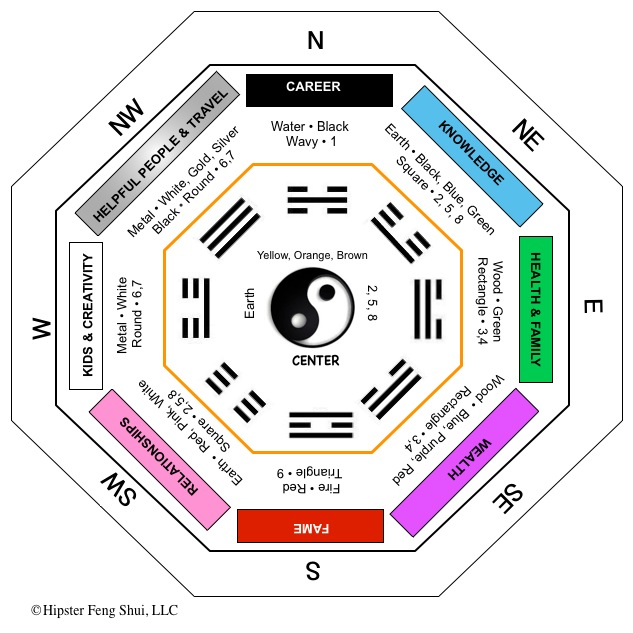 learn the bagua energy map to improve your life. Black Bedroom Furniture Sets. Home Design Ideas